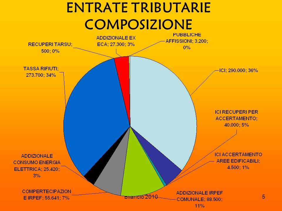 Bilancio 201016 PROVENTI EXTRA TRIBUTARI PROVENTI SANZIONI CODICE DELLA STRADA EURO 34.500,00 ALTRE SANZIONI EURO 500,00