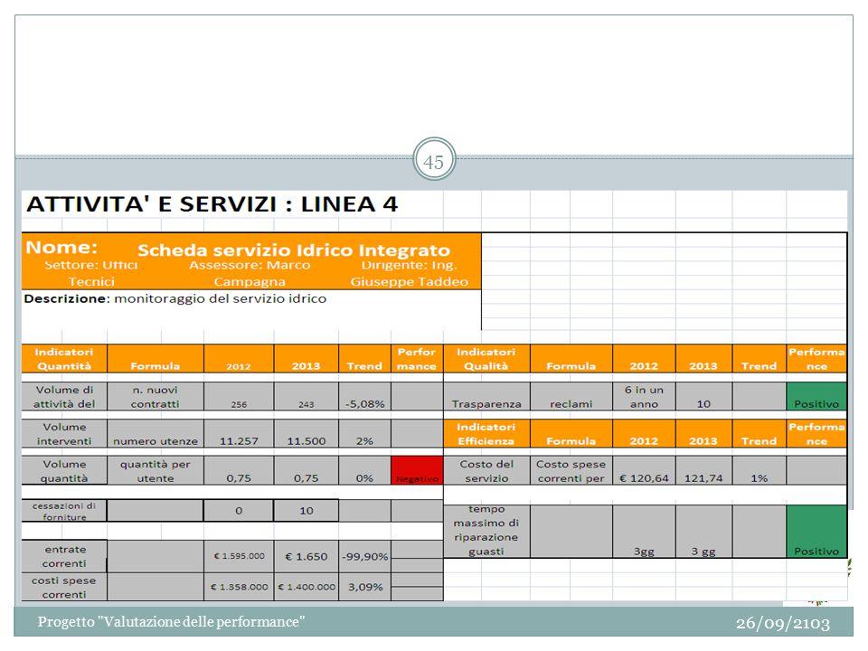 26/09/2103 Progetto