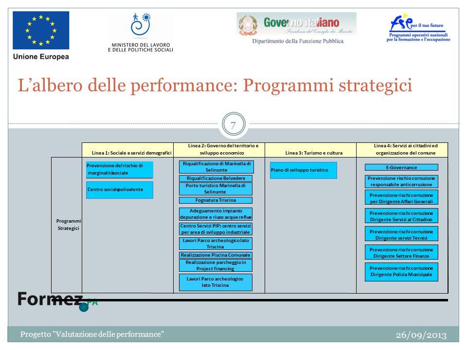 L'albero delle performance: Programmi strategici 26/09/2013 7 Progetto