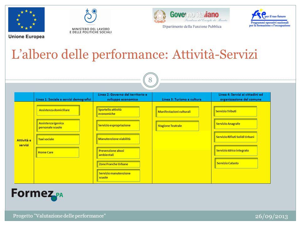 L'albero delle performance: Attività-Servizi 26/09/2013 8 Progetto