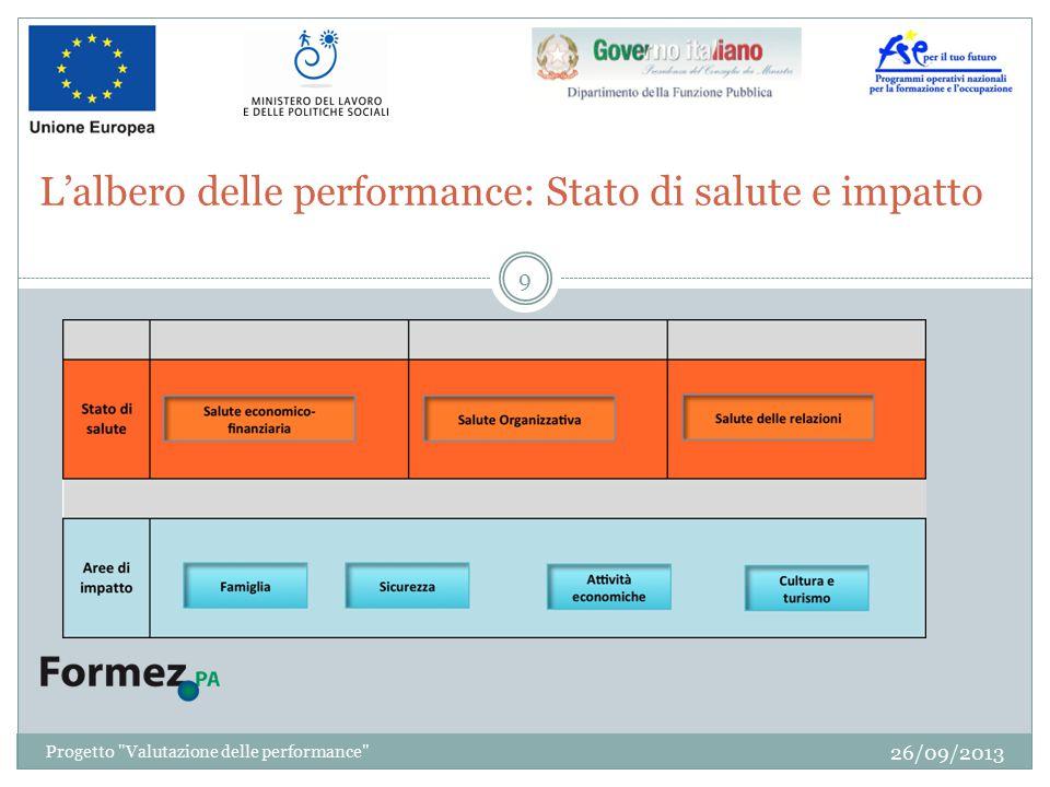 L'albero delle performance: Stato di salute e impatto 26/09/2013 9 Progetto