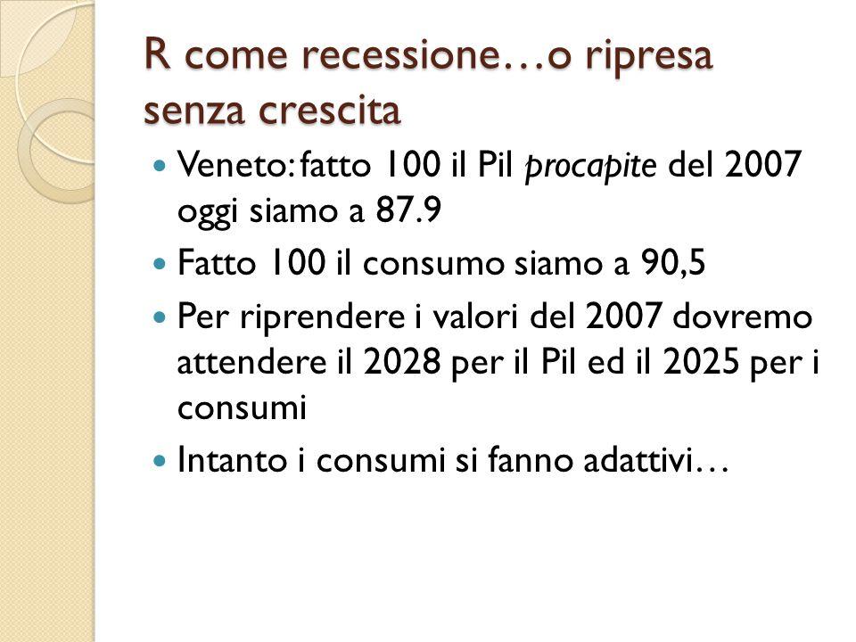 R come recessione…o ripresa senza crescita Veneto: fatto 100 il Pil procapite del 2007 oggi siamo a 87.9 Fatto 100 il consumo siamo a 90,5 Per riprend
