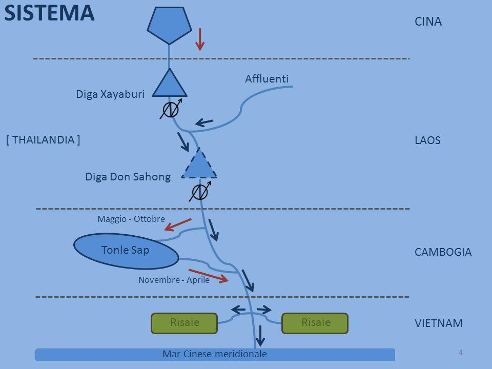 Diga Don Sahong Diga Xayaburi CINA VIETNAM CAMBOGIA LAOS Affluenti Mar Cinese meridionale SISTEMA [ THAILANDIA ] Maggio - Ottobre Novembre - Aprile To