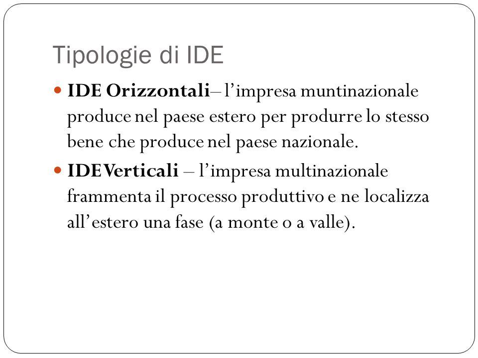 Tipologie di IDE IDE Orizzontali– l'impresa muntinazionale produce nel paese estero per produrre lo stesso bene che produce nel paese nazionale. IDE V