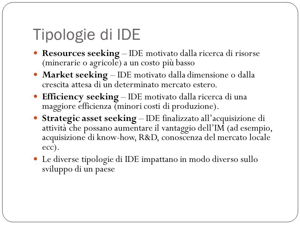 Tipologie di IDE Resources seeking – IDE motivato dalla ricerca di risorse (minerarie o agricole) a un costo più basso Market seeking – IDE motivato d