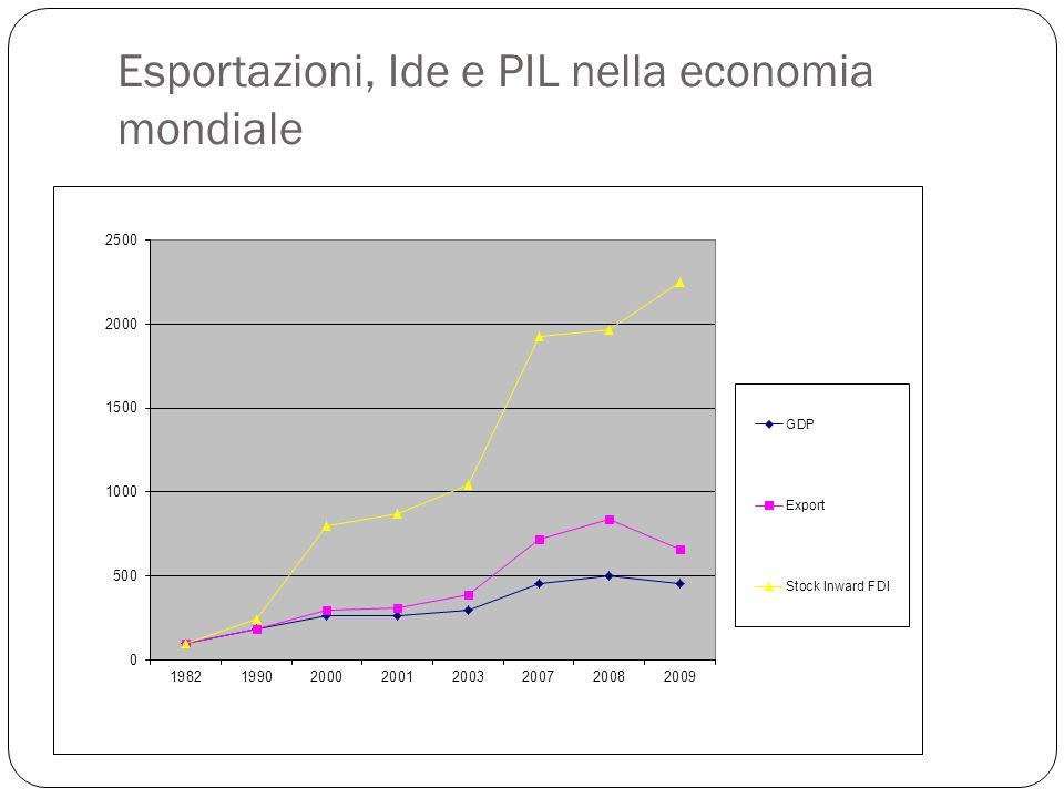 Esportazioni, Ide e PIL nella economia mondiale