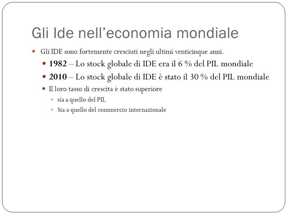 Gli Ide nell'economia mondiale Gli IDE sono fortemente cresciuti negli ultimi venticinque anni. 1982 – Lo stock globale di IDE era il 6 % del PIL mond