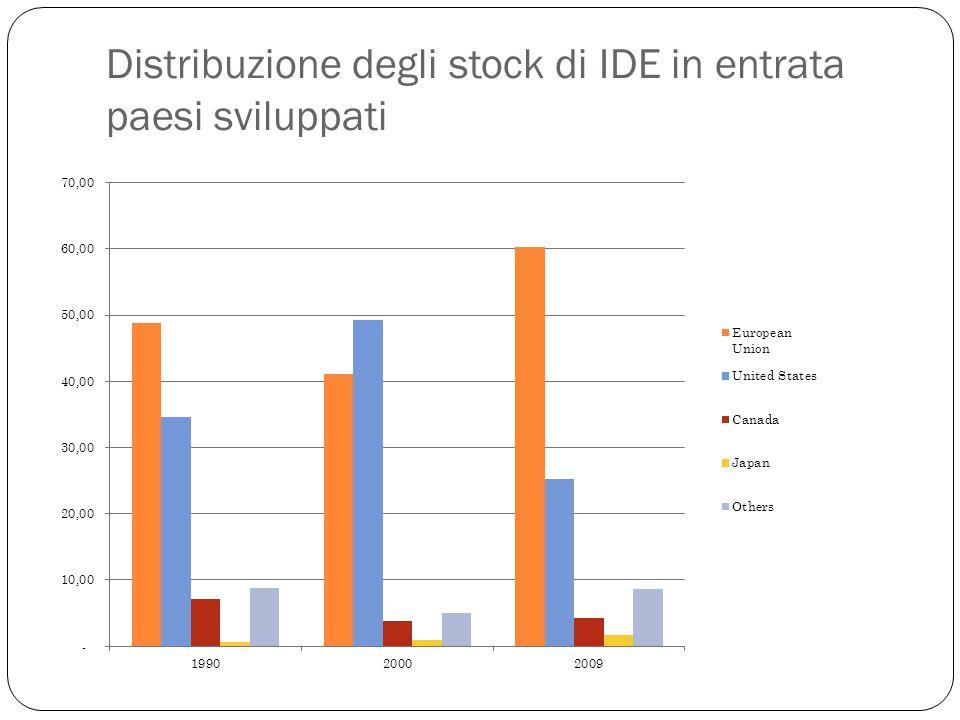 Distribuzione degli stock di IDE in entrata paesi sviluppati