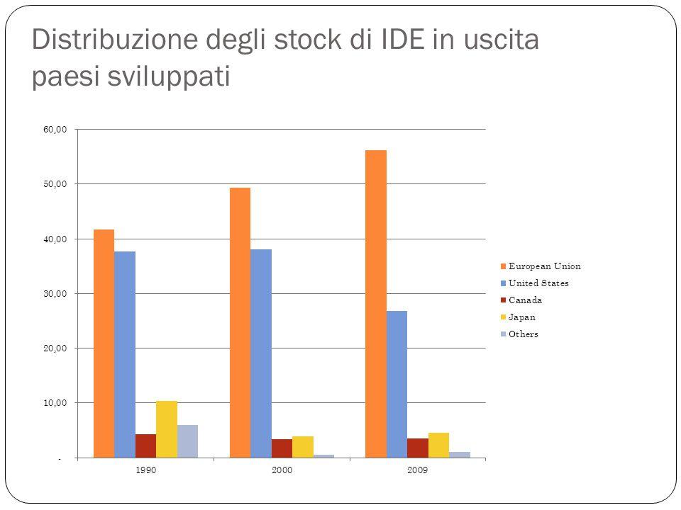 Distribuzione degli stock di IDE in uscita paesi sviluppati
