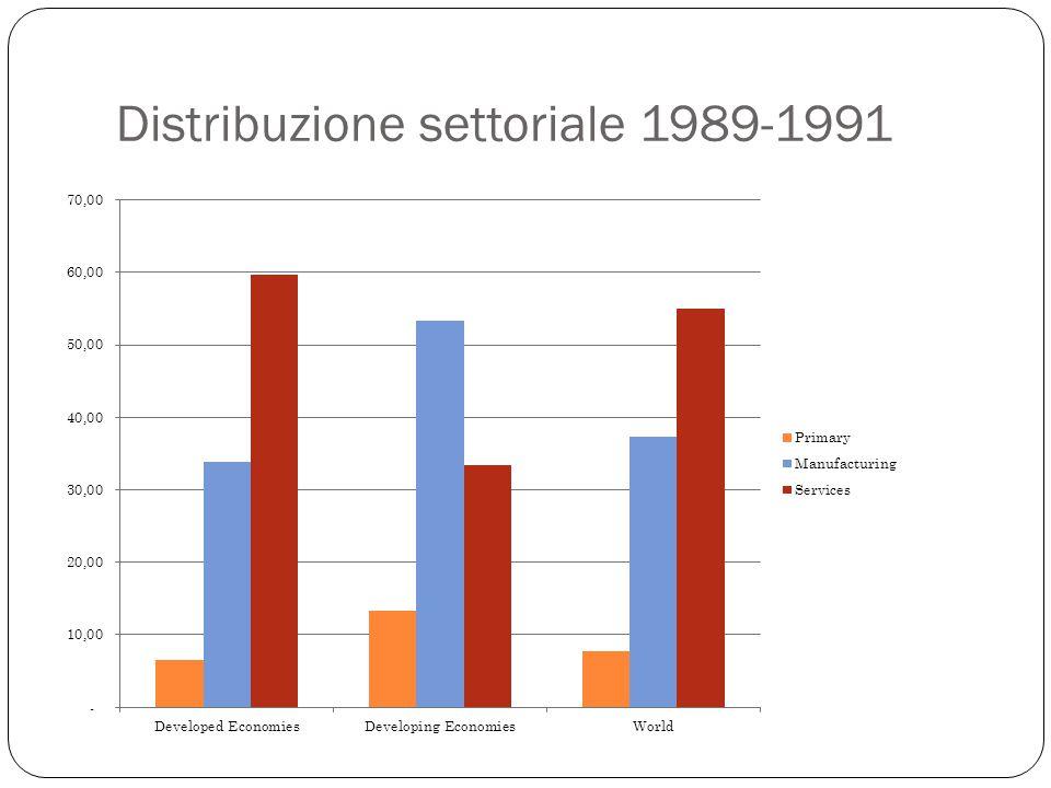 Distribuzione settoriale 1989-1991