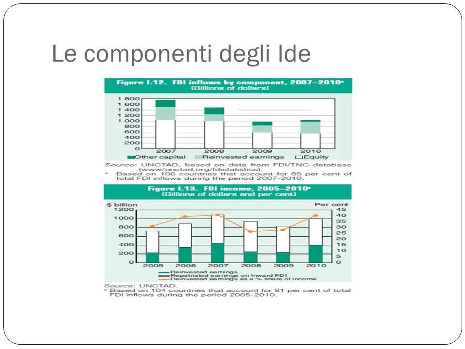 Le modalità di entrata Un'impresa multinazionale che ha deciso di effettuare un IDE può realizzare tale strategia attraverso due possibili forme: l'investimento di tipo greenfield, cioè la creazione ex novo di un'affiliata estera da parte di uno o più investitori diretti.