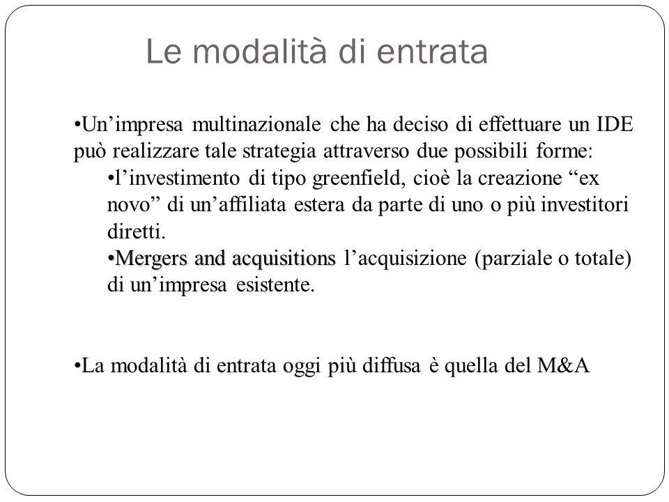 Modalità di entrata La percentuale di M&As è fortemente cresciuta fino al 2006 (52% nel 1987 al 83%) rispetto a quella degli investimenti di tipo greenfield.