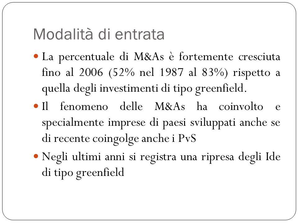Modalità di entrata La percentuale di M&As è fortemente cresciuta fino al 2006 (52% nel 1987 al 83%) rispetto a quella degli investimenti di tipo gree