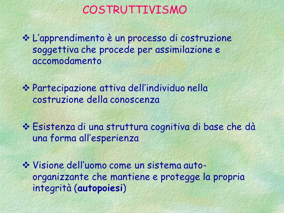 COSTRUTTIVISMO  L'apprendimento è un processo di costruzione soggettiva che procede per assimilazione e accomodamento  Partecipazione attiva dell'in