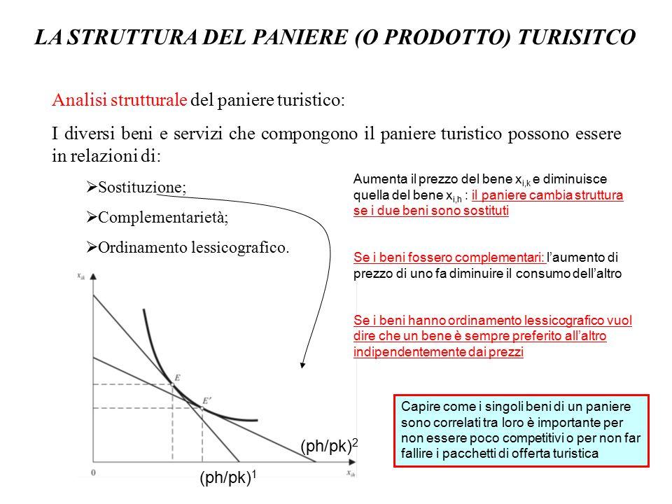 LE SCELTE DEL TURISTA-CONSUMATORE L ' utilità del turista-consumatore può essere genericamente indicata tramite la seguente funzione: U = U(x 1, x 2,..., x n ; P T ; …, P i, …; …, P i,r, …) dove x 1, x 2,..., x n sono altri beni; P T le giornate totali di vacanza in un anno; P i le giornate di vacanza in una data tipologia; P i,r le giornate di vacanza in una data tipologia e località con le usuali proprietà U ' () > 0 e U '' () < 0.