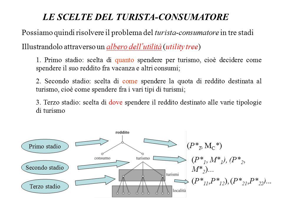 LE SCELTE DEL TURISTA-CONSUMATORE Possiamo quindi risolvere il problema del turista-consumatore in tre stadi Illustrandolo attraverso un albero dell '
