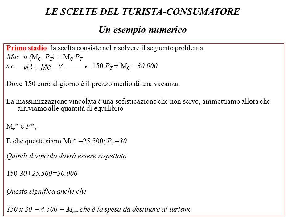Primo stadio: la scelta consiste nel risolvere il seguente problema Max u (M C, P T ) = M C P T s.c. 150 P T + M C =30.000 Dove 150 euro al giorno è i