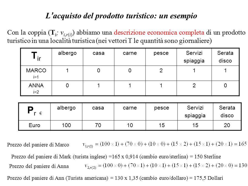 L ' acquisto del prodotto turistico: un esempio Con la coppia (T i ; v i,r(i) ) abbiamo una descrizione economica completa di un prodotto turistico in