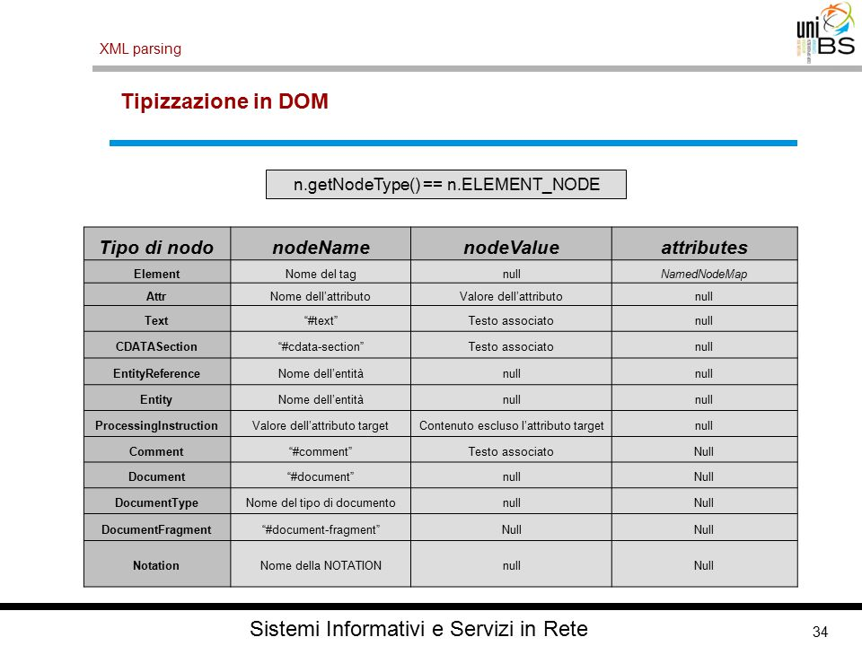34 XML parsing Sistemi Informativi e Servizi in Rete Tipizzazione in DOM n.getNodeType() == n.ELEMENT_NODE Tipo di nodonodeNamenodeValueattributes Ele