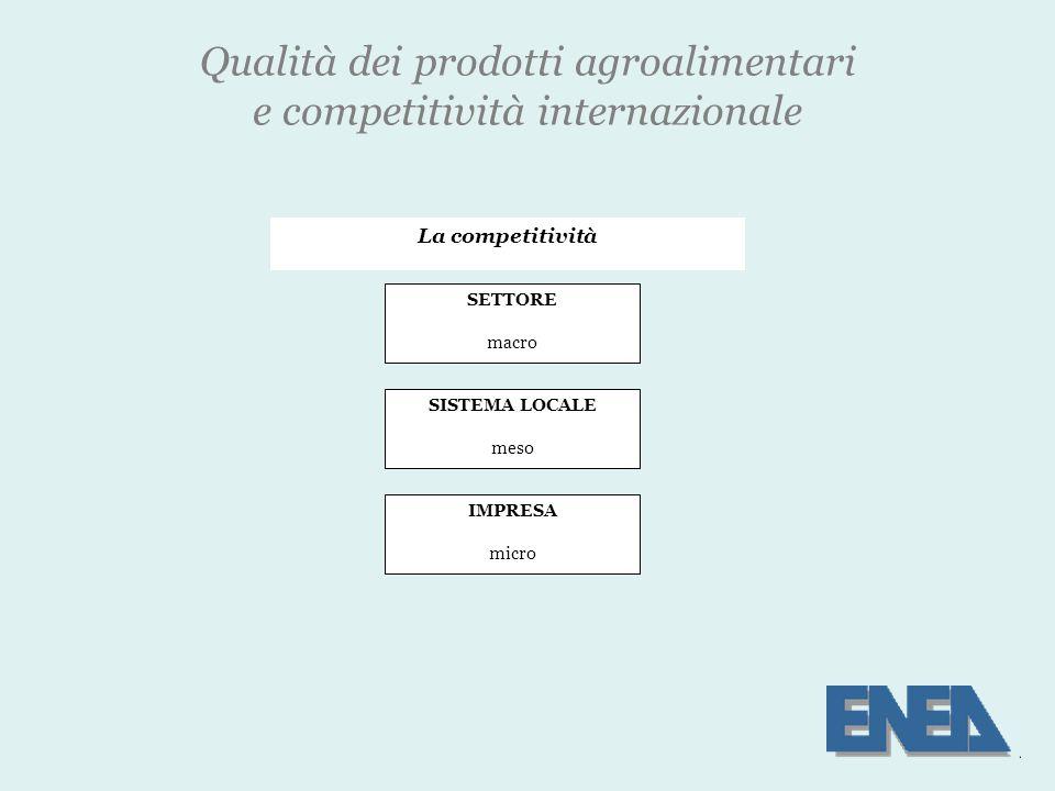 Qualità dei prodotti agroalimentari e competitività internazionale IMPRESA micro La competitività SISTEMA LOCALE meso SETTORE macro
