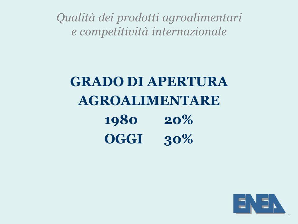 Qualità dei prodotti agroalimentari e competitività internazionale GRADO DI APERTURA AGROALIMENTARE 198020% OGGI30%