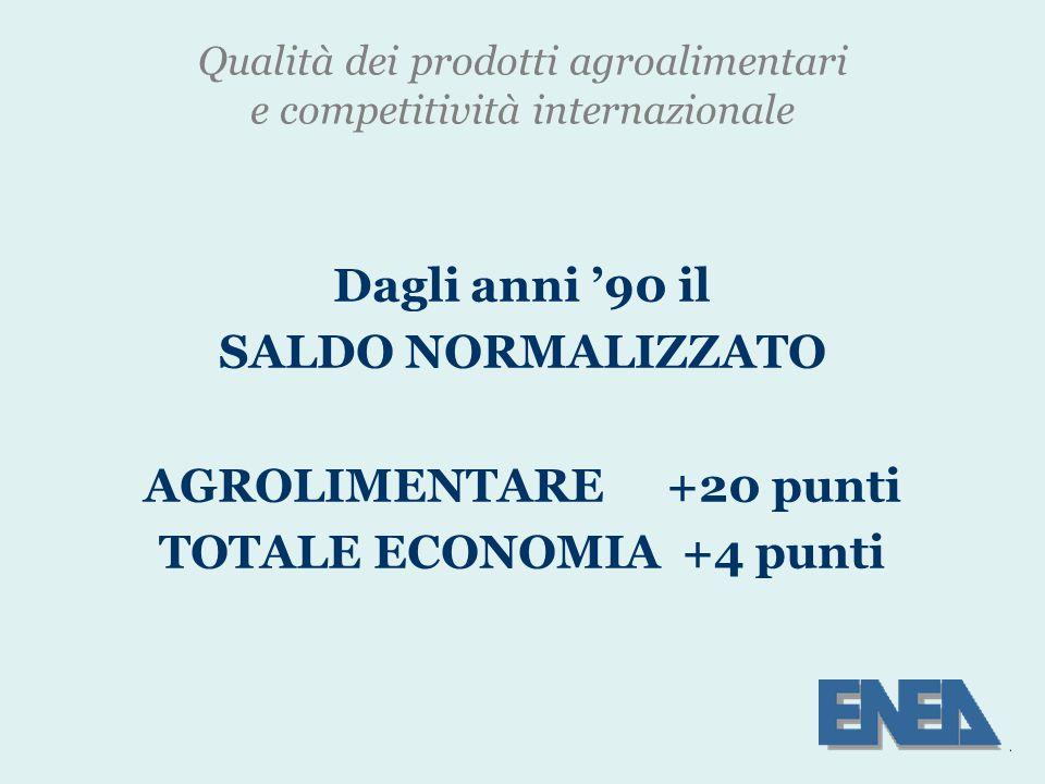 Qualità dei prodotti agroalimentari e competitività internazionale Dagli anni '90 il SALDO NORMALIZZATO AGROLIMENTARE+20 punti TOTALE ECONOMIA+4 punti