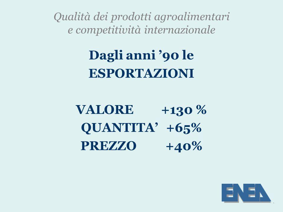 Qualità dei prodotti agroalimentari e competitività internazionale Dagli anni '90 le ESPORTAZIONI VALORE+130 % QUANTITA'+65% PREZZO+40%