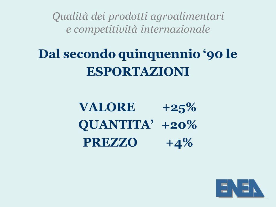 Qualità dei prodotti agroalimentari e competitività internazionale Dal secondo quinquennio '90 le ESPORTAZIONI VALORE+25% QUANTITA'+20% PREZZO+4%