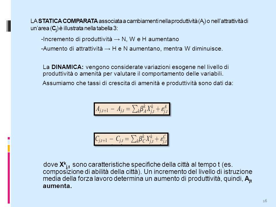 LA STATICA COMPARATA associata a cambiamenti nella produttività (A j ) o nell'attrattività di un'area (C j ) è illustrata nella tabella 3: -Incremento di produttività → N, W e H aumentano -Aumento di attrattività → H e N aumentano, mentra W diminuisce.