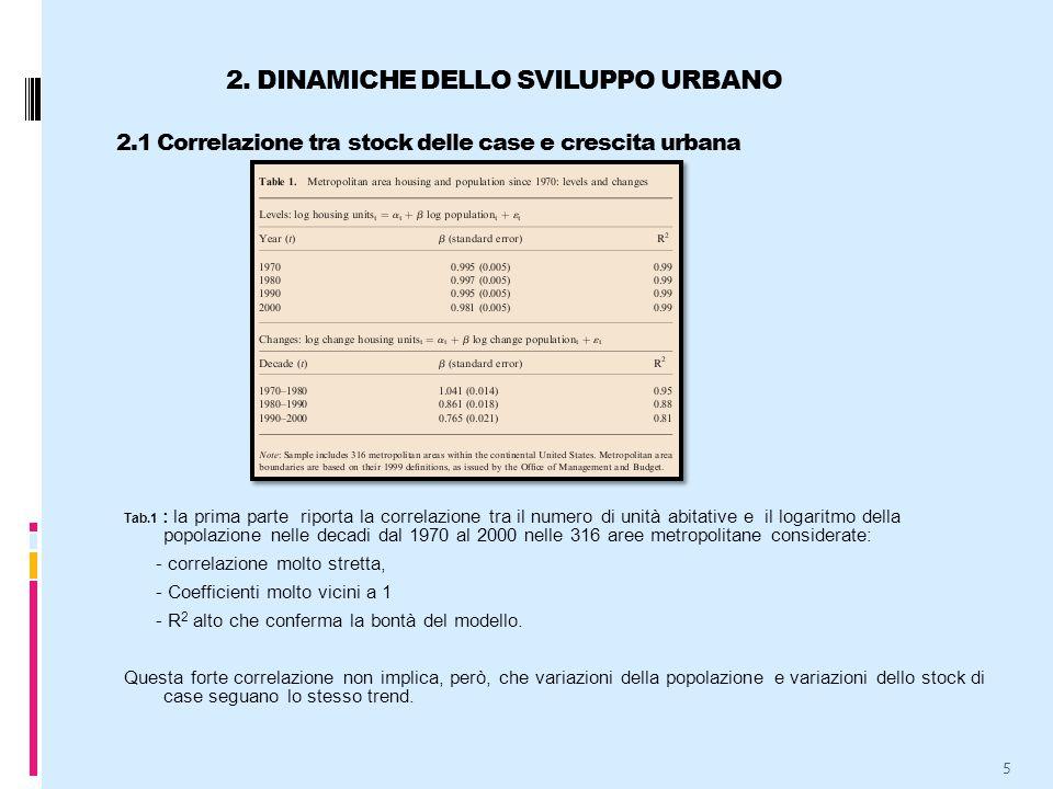 2. DINAMICHE DELLO SVILUPPO URBANO 2.1 Correlazione tra stock delle case e crescita urbana 5 Tab.1 : la prima parte riporta la correlazione tra il num