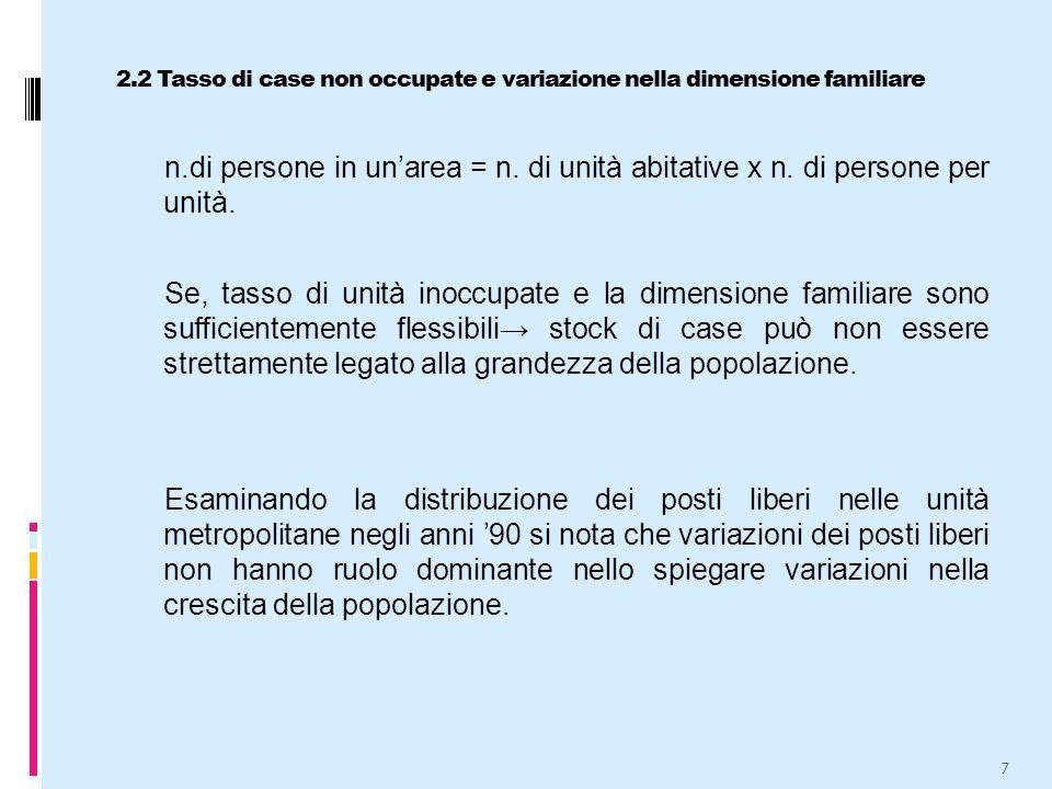 2.2 Tasso di case non occupate e variazione nella dimensione familiare n.di persone in un'area = n.