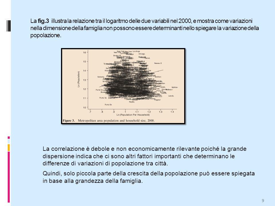 La fig.3 illustra la relazione tra il logaritmo delle due variabili nel 2000, e mostra come variazioni nella dimensione della famiglia non possono essere determinanti nello spiegare la variazione della popolazione.