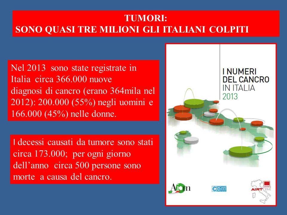 TUMORI: SONO QUASI TRE MILIONI GLI ITALIANI COLPITI Nel 2013 sono state registrate in Italia circa 366.000 nuove diagnosi di cancro (erano 364mila nel 2012): 200.000 (55%) negli uomini e 166.000 (45%) nelle donne.