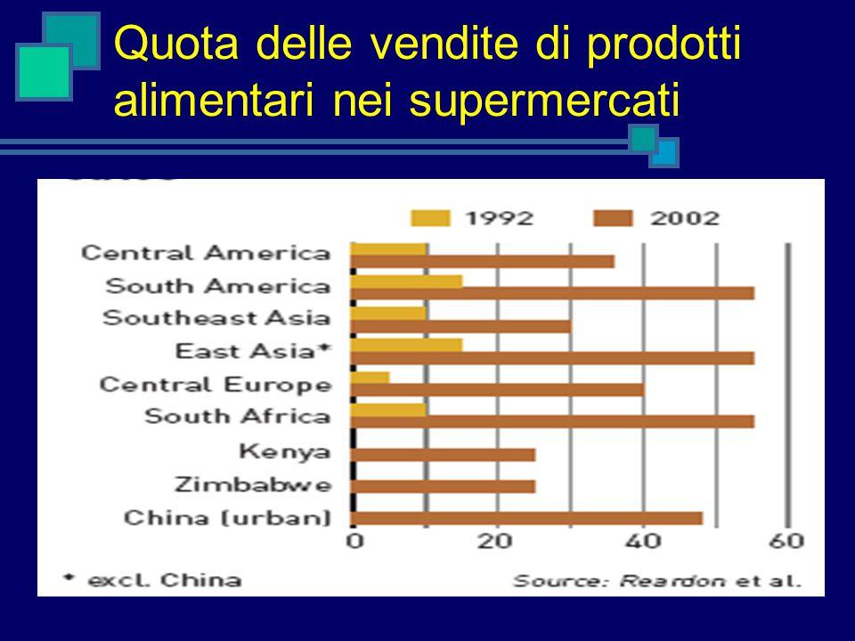 Quota delle vendite di prodotti alimentari nei supermercati
