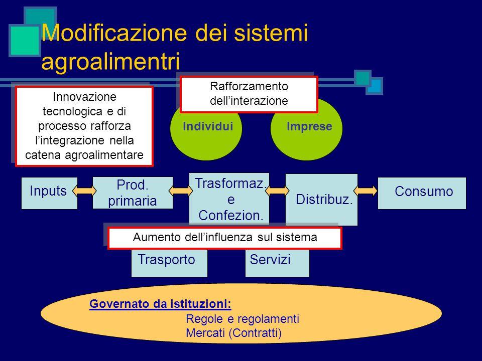 Modificazione dei sistemi agroalimentri Inputs Prod.