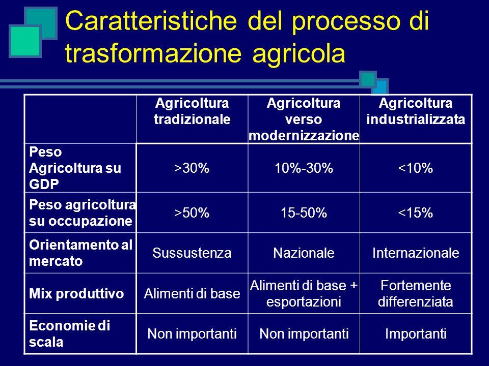 Caratteristiche del processo di trasformazione agricola Agricoltura tradizionale Agricoltura verso modernizzazione Agricoltura industrializzata Peso Agricoltura su GDP >30%10%-30%<10% Peso agricoltura su occupazione >50%15-50%<15% Orientamento al mercato SussustenzaNazionaleInternazionale Mix produttivoAlimenti di base Alimenti di base + esportazioni Fortemente differenziata Economie di scala Non importanti Importanti