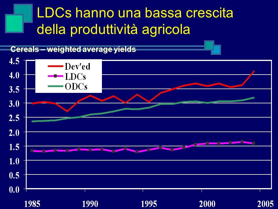 LDCs hanno una bassa crescita della produttività agricola Cereals – weighted average yields