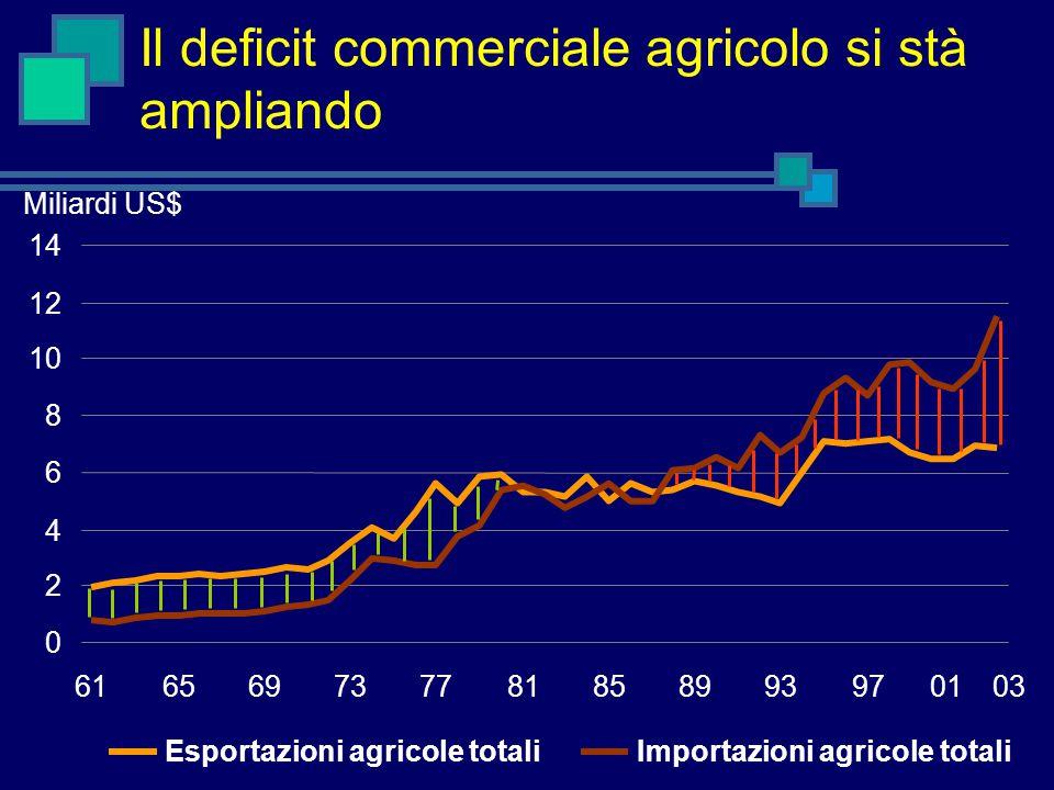Il deficit commerciale agricolo si stà ampliando Miliardi US$ 0 2 4 6 8 10 12 14 616569737781858993970103 Esportazioni agricole totaliImportazioni agricole totali