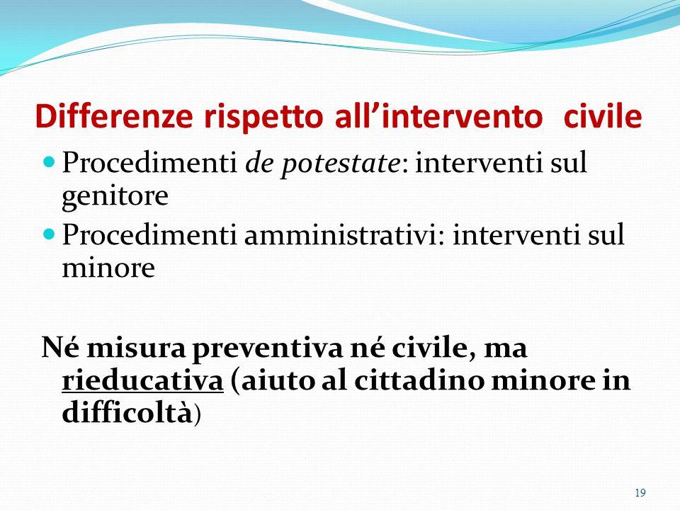 Differenze rispetto all'intervento civile Procedimenti de potestate: interventi sul genitore Procedimenti amministrativi: interventi sul minore Né mis