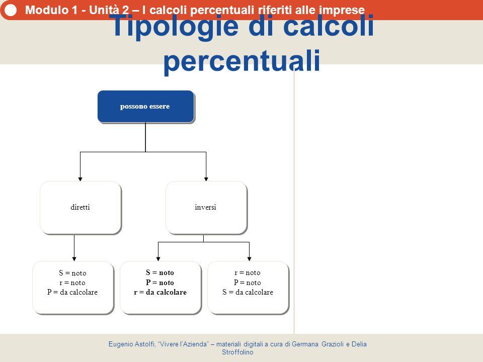 """Modulo 1 - Unità 2 – I calcoli percentuali riferiti alle imprese Eugenio Astolfi, """"Vivere l'Azienda"""" – materiali digitali a cura di Germana Grazioli e"""
