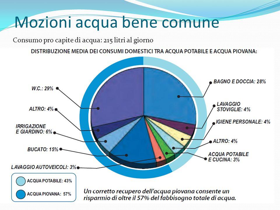 Mozioni acqua bene comune Consumo pro capite di acqua: 215 litri al giorno