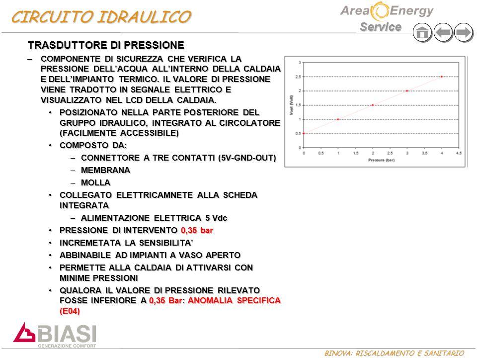 BINOVA: RISCALDAMENTO E SANITARIO Service TRASDUTTORE DI PRESSIONE –COMPONENTE DI SICUREZZA CHE VERIFICA LA PRESSIONE DELL'ACQUA ALL'INTERNO DELLA CAL