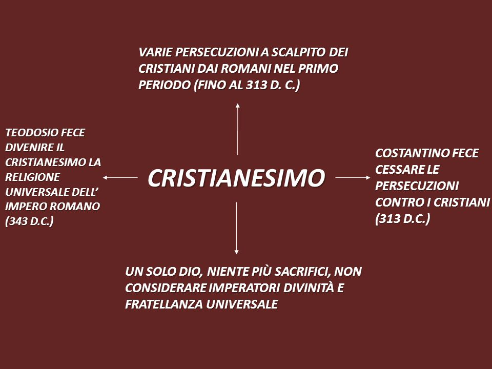 CRISTIANESIMO VARIE PERSECUZIONI A SCALPITO DEI CRISTIANI DAI ROMANI NEL PRIMO PERIODO (FINO AL 313 D.