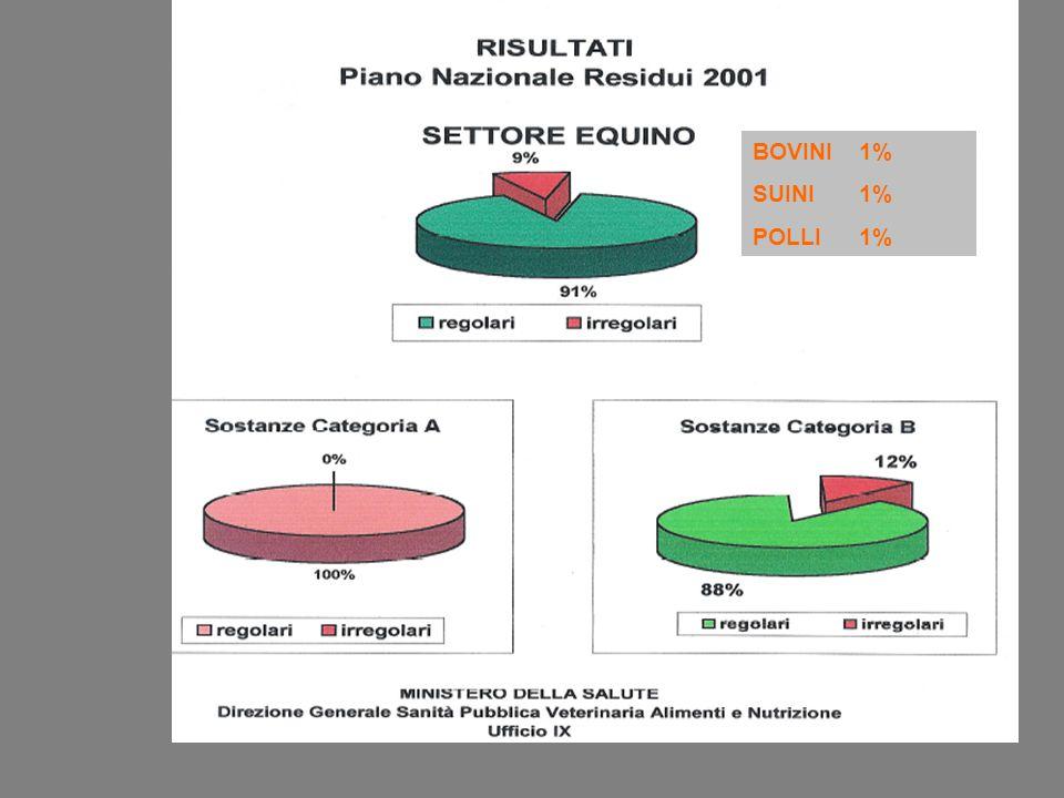 al macello documentazione passaporto modello 4 prelievi e analisi es. PNR