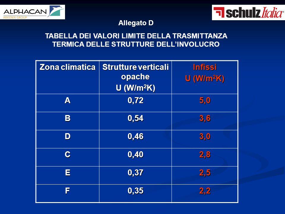 Zona climatica Strutture verticali opache U (W/m 2 K) Infissi A0,725,0 B0,543,6 D0,463,0 C0,402,8 E0,372,5 F0,352,2 Allegato D TABELLA DEI VALORI LIMI