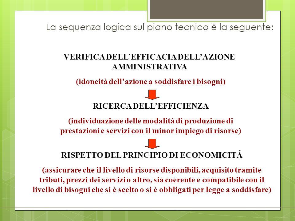 La sequenza logica sul piano tecnico è la seguente: VERIFICA DELL'EFFICACIA DELL'AZIONE AMMINISTRATIVA (idoneità dell'azione a soddisfare i bisogni) R