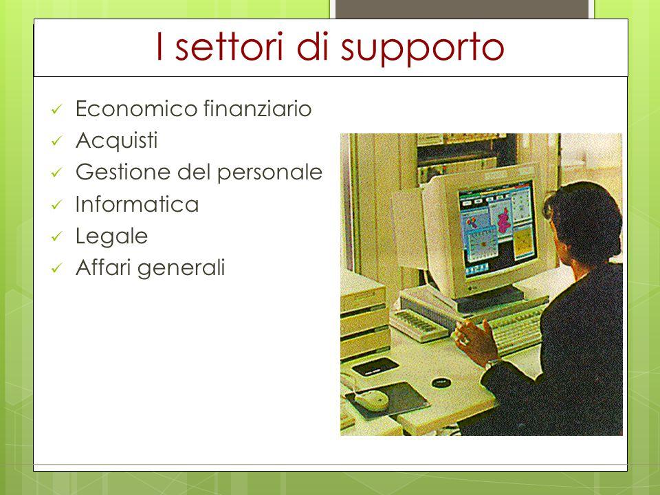 I settori di supporto Economico finanziario Acquisti Gestione del personale Informatica Legale Affari generali
