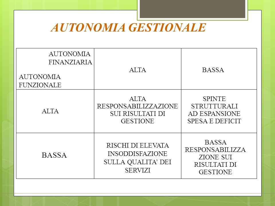 AUTONOMIA GESTIONALE ALTA ALTA RESPONSABILIZZAZIONE SUI RISULTATI DI GESTIONE BASSA SPINTE STRUTTURALI AD ESPANSIONE SPESA E DEFICIT BASSA RESPONSABIL