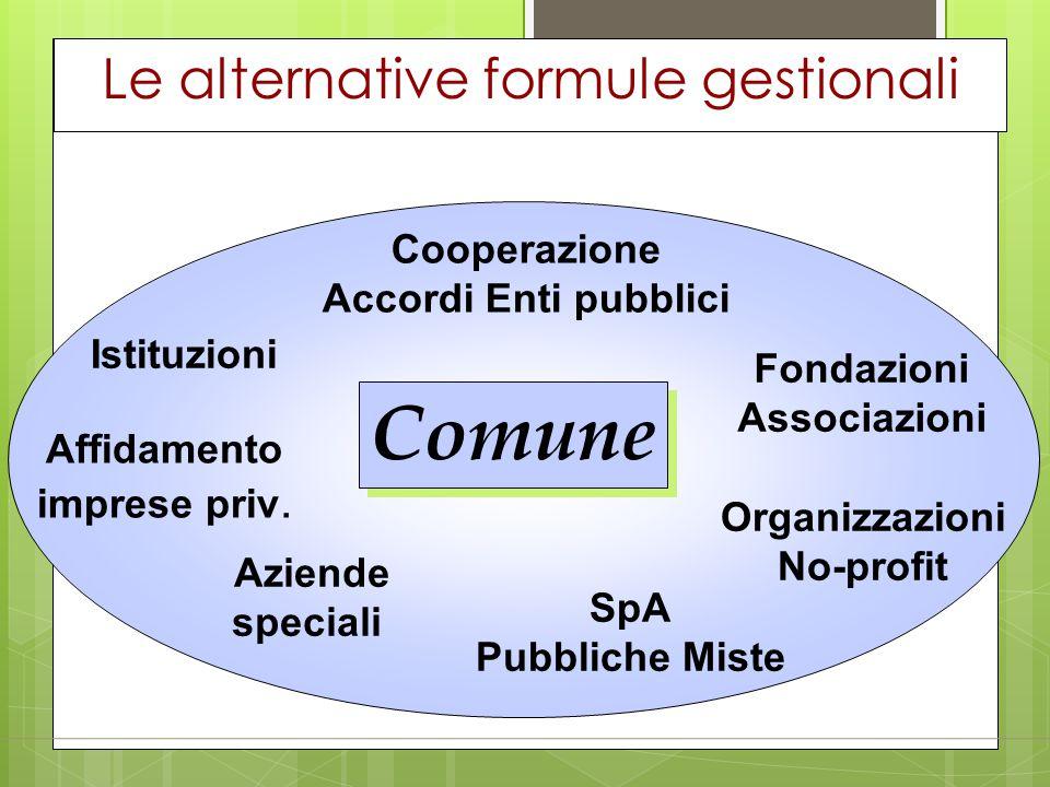 Le alternative formule gestionali Comune Istituzioni Aziende speciali SpA Pubbliche Miste Organizzazioni No-profit Cooperazione Accordi Enti pubblici