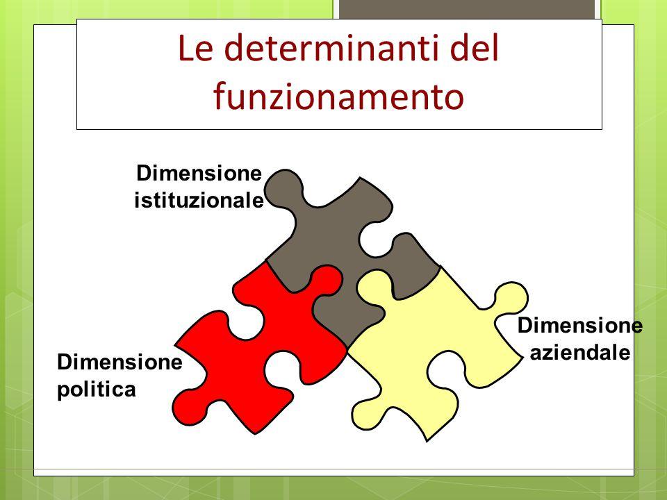 Dimensione aziendale Dimensione istituzionale Dimensione politica Le determinanti del funzionamento